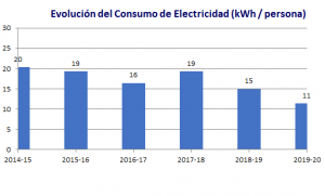 Niveles de consumo electricidad en Novaschool Sunland
