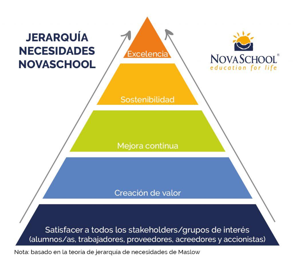 jerarquía necesidades novaschool